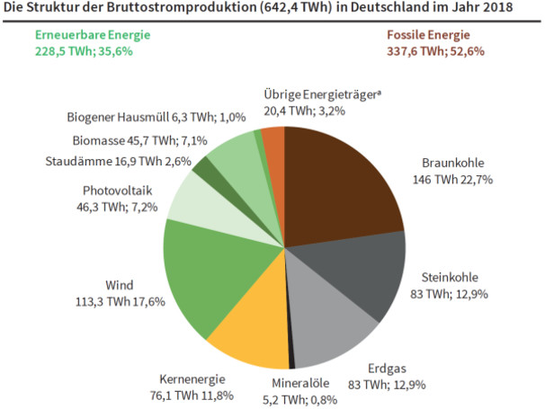 CESifo: EVs not the best option for reduction in on-road CO2 in Germany given power mix