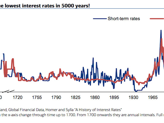 The 5,000-year history of interest rates shows just how historically low US rates still are right now