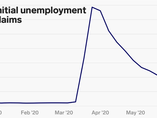US weekly jobless claims hit 1.5 million, bringing the 13-week total to 46 million