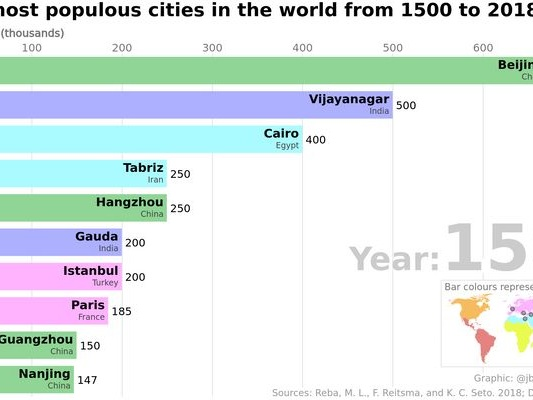 Bar chart race — the most populous cities in the world - observablehq.com