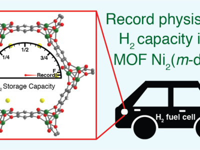 Berkeley-led team uses MOFs to set new record for hydrogen storage capacity