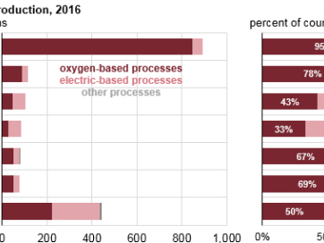 EIA: India's steel industry dominated by electric-based processes; intensive coal use for DRI
