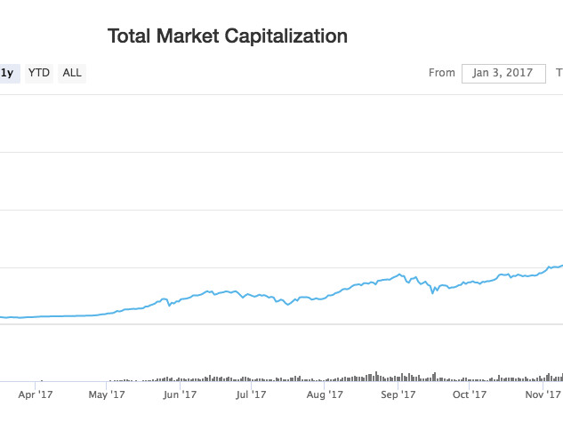 The global cryptocurrency market hit a new record high above $700 billion