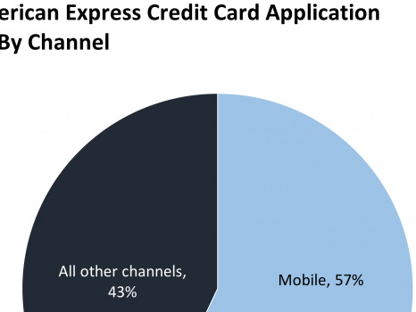 Amex's new feature could strengthen results (AXP)