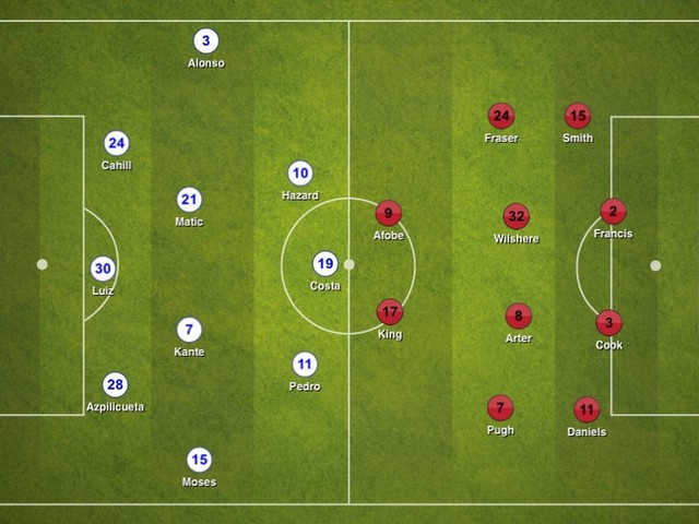 Bournemouth 1-3 Chelsea, Premier League: Tactical Analysis