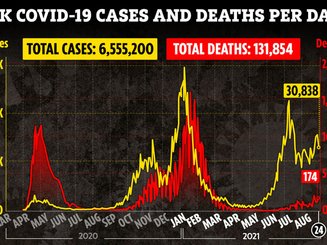 Covid UK deaths highest in five months as 174 fatalities recorded – but daily cases drop with 30,838 infections