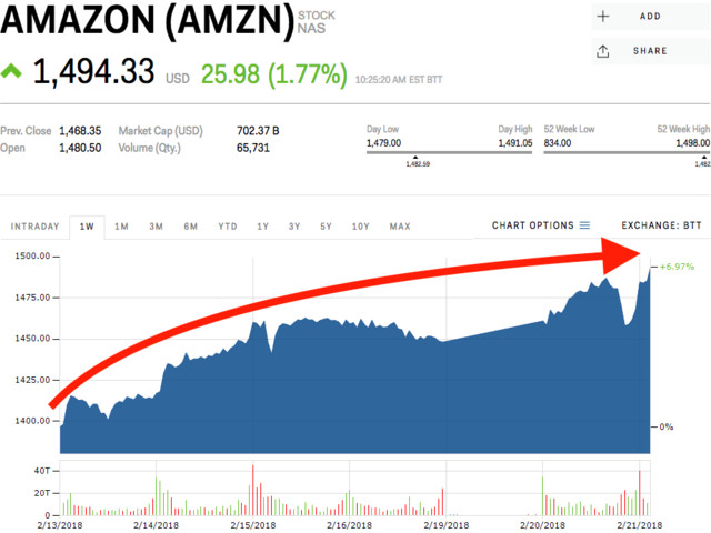 Amazon is zooming towards a record high (AMZN)