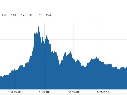 Crypto is crashing hard as bitcoin falls below $6,000