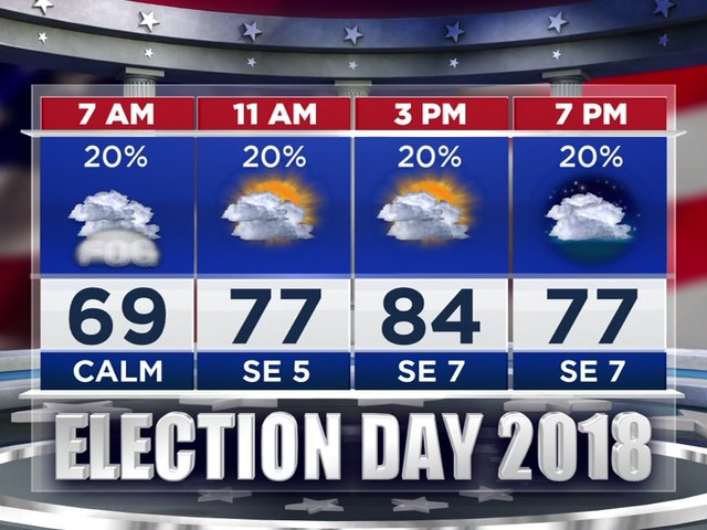 One Minute Weather: Election Day will be partly sunny and mostly dry in Houston