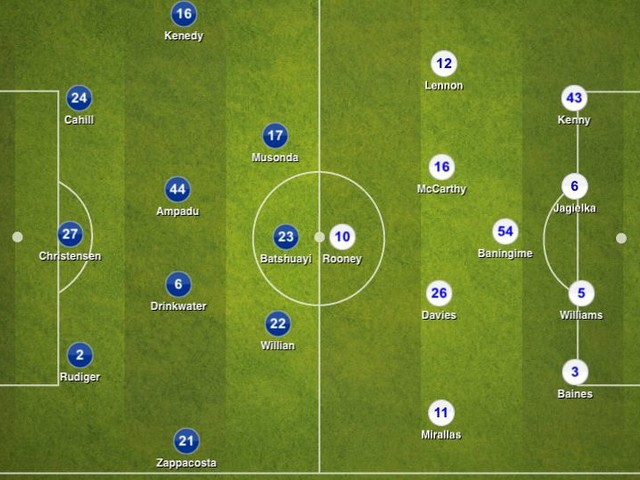 Chelsea 2-1 Everton, League Cup: Tactical Analysis