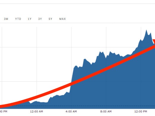 Bitcoin surges past $5,300 'as bulls returned to the market with a vengeance'