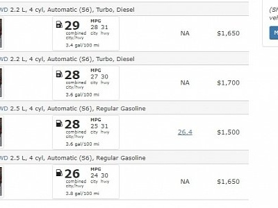 2018 Mazda CX-5 Diesel Listed on EPA Website, Fuel Economy Isn't up to Snuff
