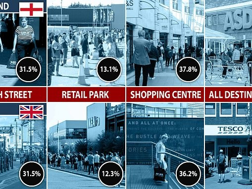 Number of UK shoppers out yesterday was 32% higher than previous Monday