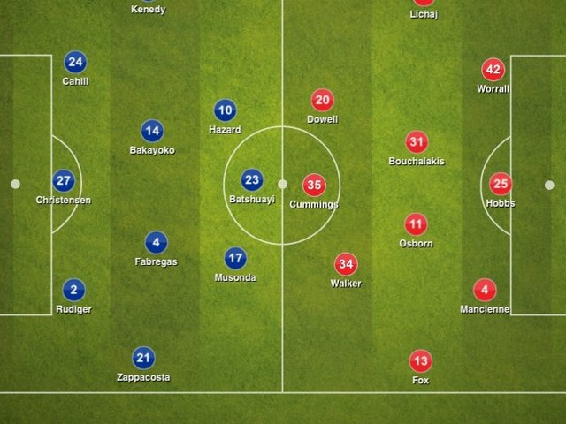 Chelsea 5-1 Nottingham Forest, League Cup: Tactical Analysis