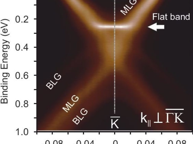 Graphene on the way to superconductivity