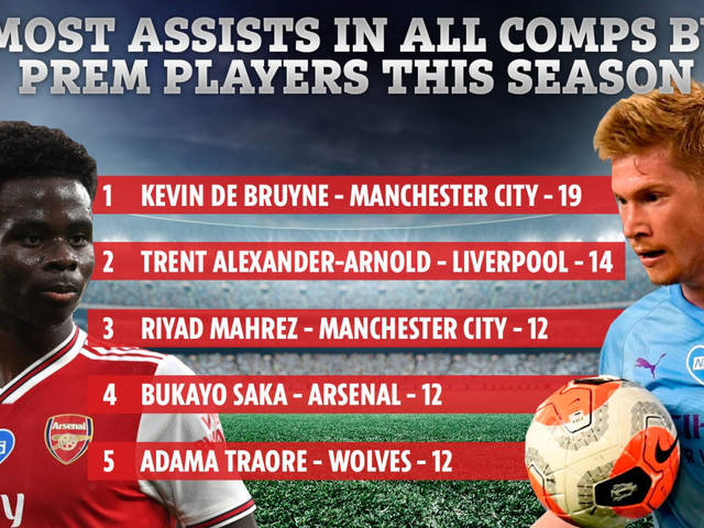 Stats reveal Bukayo Saka's amazing Arsenal rise with 18-year-old competing with De Bruyne in assist charts
