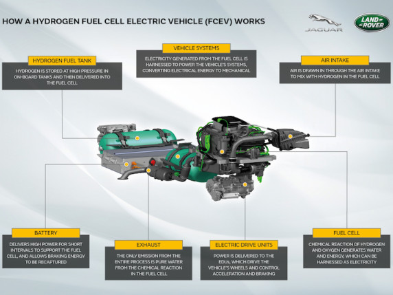 Jaguar Land Rover developing hydrogen-powered Defender fuel-cell prototype; testing this year