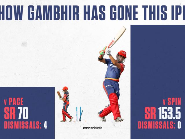 Iyer replaces Gambhir as Daredevils captain