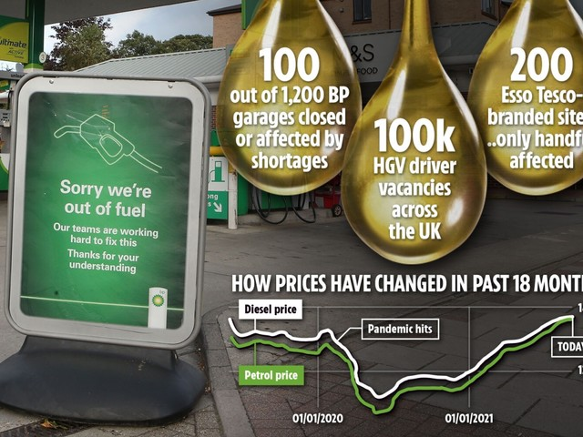 Armed forces could deliver fuel as BP starts rationing petrol & Tesco shuts forecourts amid trucker shortage