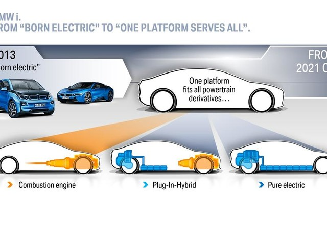 Insight: how new BMW platforms can cope with multiple powertrains