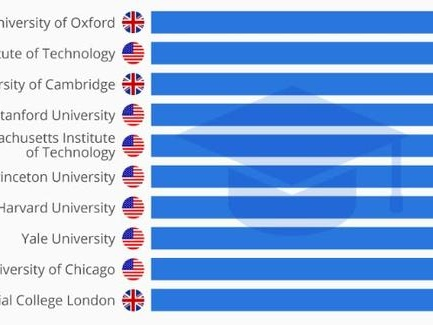 And The Best University In The World Is...