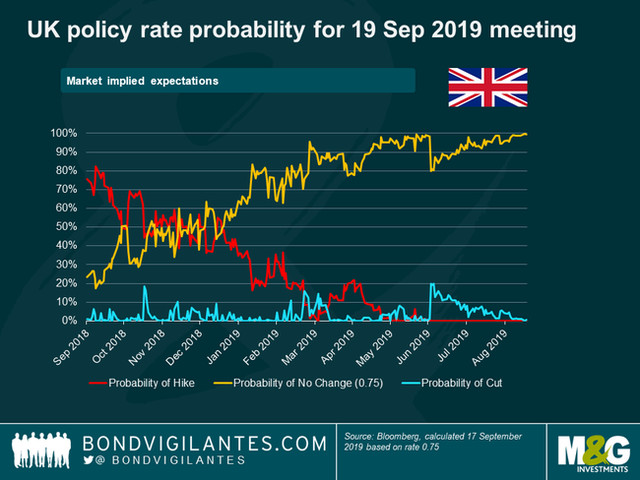 Will The Bank Of England Join The Loose-Money Bandwagon?