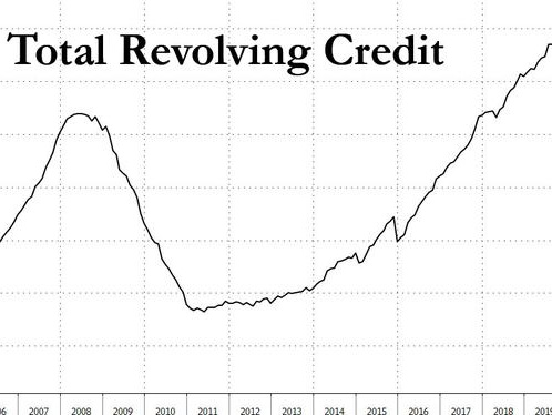 Plunge In Consumer Credit Continues As Americans Repay Record Amounts Of Credit Card Debt