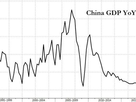 China Q3 GDP Growth Disappoints, Slides To New Record Low