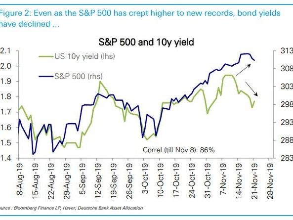 The Jitters Are Back: Everything Is Turning Down Again... Except Stocks