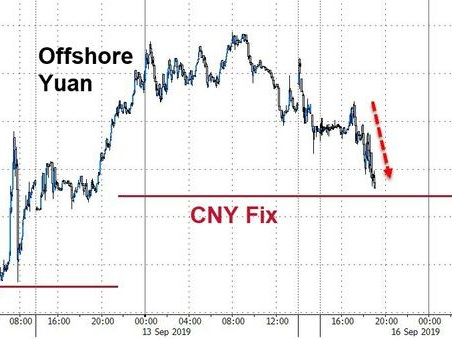 Yuan Extends Losses After China Macro Data Disappoints