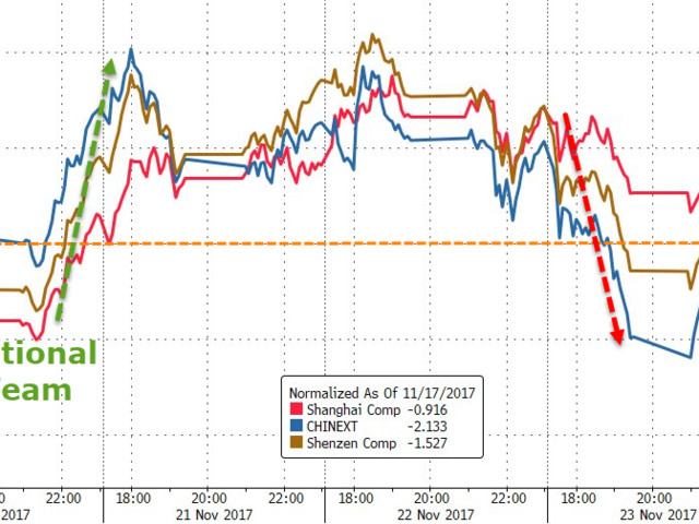 Chinese Stocks Plummet: Shanghai Tumbles Most In 17 Months As Bond Rout Spreads