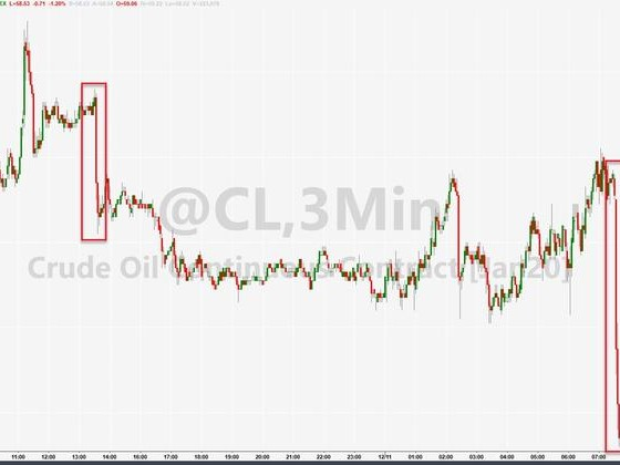WTI Tumbles After Unexpected Crude Inventory Rise, Huge Product Builds