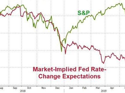 """Trader: """"Stocks Won't Stay Bid On Bad News Just Because The Fed Cuts 25bps"""""""