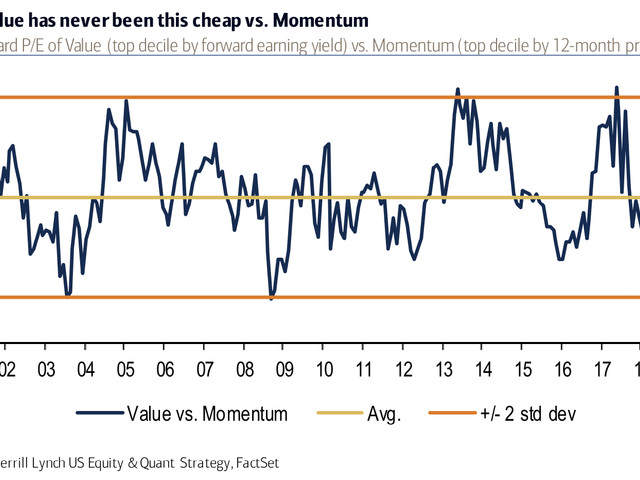 Value Has Never Been This Cheap vs. Momentum