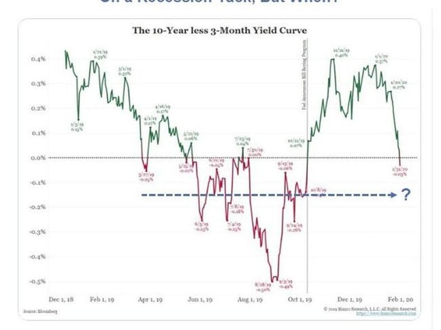 On Average, How Long From Inversion To Recession?