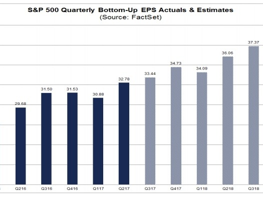 The Difference Between GAAP And Non-GAAP Q3 EPS For The Dow Jones Was 16%