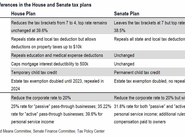 How Tax Reform Can Still Blow Up: A Side-By-Side Comparison Of The House And Senate Tax Plans
