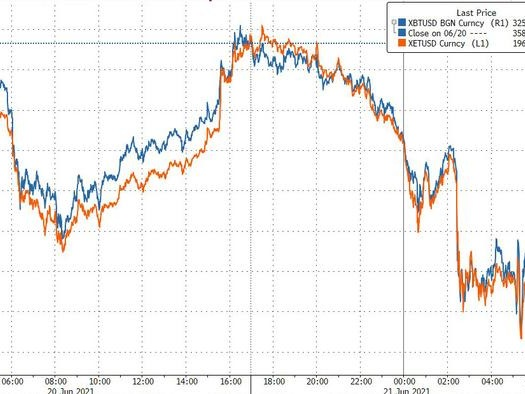 Bitcoin, Ether Tumble As China's Crypto Crackdown Continues
