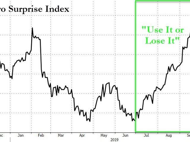 Brexit-Bounce Fades As Short-Interest-Slump Signals Crash Concerns
