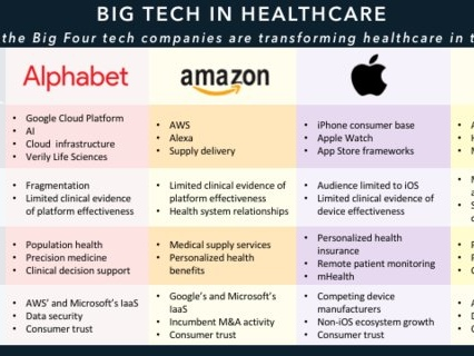 BIG TECH IN HEALTHCARE: How Alphabet, Amazon, Apple, and Microsoft are shaking up healthcare — and what it means for the future of the industry (GOOGL, AAPL, AMZN, MSFT)