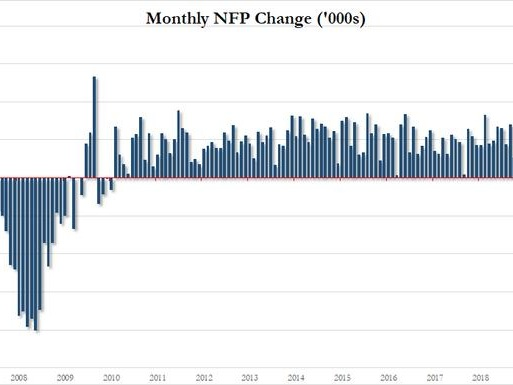 Huge October Payrolls Beat: 128K Jobs Added As Black Unemployment Rate Hits All Time Low