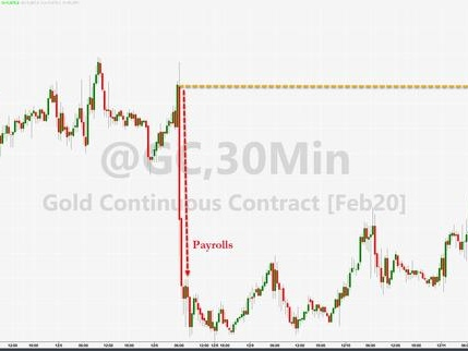 """Gold & Silver Extend Gains On Lagarde's """"Inflation Is Coming"""" Comments"""