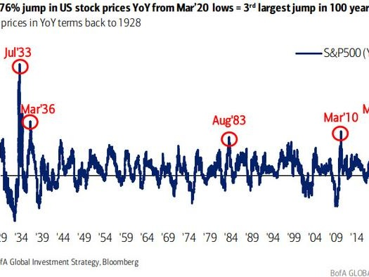 76% Rise In Stocks Since The March Low Is The 3rd Largest Jump In 100 Years... What Happens Next
