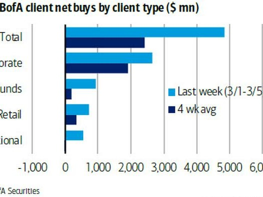 BofA Answers Who Bought Last Week's Tech Rout