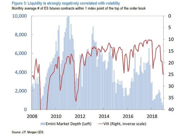 "A Deep Dive Inside The Market's Toxic ""Liquidity-Volatility-Flows"" Feedback Loop"