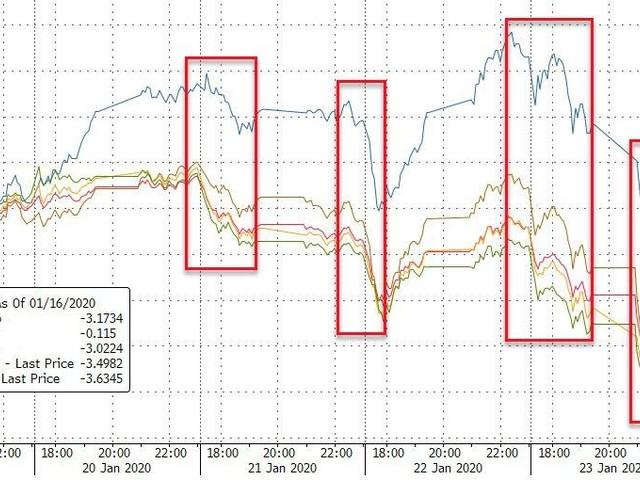 Corona-Contagion Crashes Commodity/Stock Markets Worldwide, Bonds & Bullion Bid