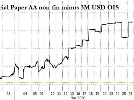 """""""Revolver Run"""": Banks Suffer Record $200BN In Outflows As Frenzied Companies Draw Down Revolvers"""