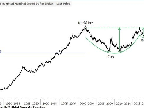 """""""Beware A Disorderly Dollar Surge"""": Goldman Says The Dollar Rally """"Is Not Over"""""""