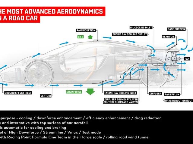 The Gordon Murray T.50 - A McLaren F1 Successor - Has Crazy Aerodynamics