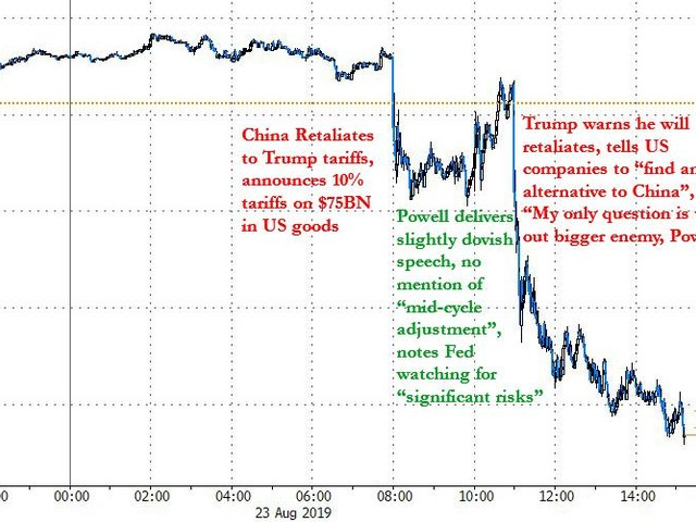Stocks, Dollar, Yields Crash; Gold Explodes As Stunned Traders React To Series Of Surreal Events